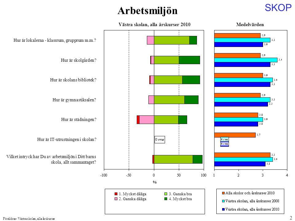 SKOP Föräldrar- Västra skolan, alla årskurser 13 Nöjd Skol-index Hur nöjd eller missnöjd är Du på det hela taget med Ditt barns skola.