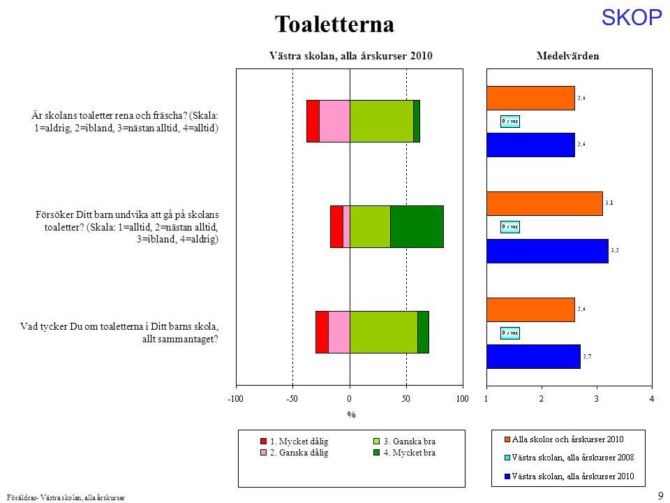 SKOP Föräldrar- Västra skolan, alla årskurser 9 Medelvärden Är skolans toaletter rena och fräscha.