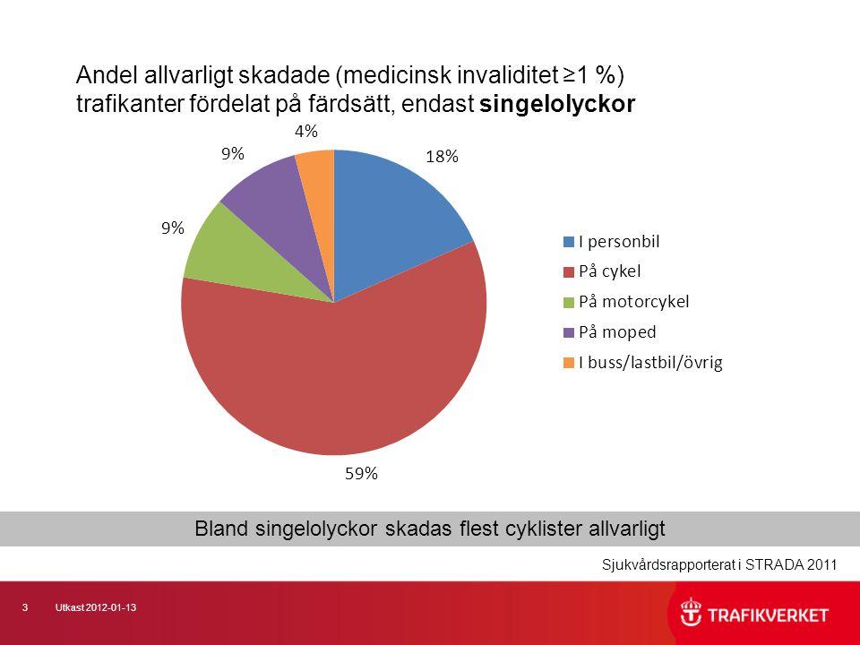 3Utkast 2012-01-13 Andel allvarligt skadade (medicinsk invaliditet ≥1 %) trafikanter fördelat på färdsätt, endast singelolyckor Bland singelolyckor sk