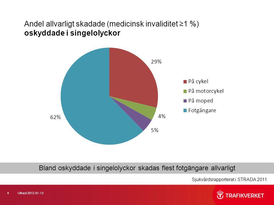 4Utkast 2012-01-13 Andel allvarligt skadade (medicinsk invaliditet ≥1 %) oskyddade i singelolyckor Bland oskyddade i singelolyckor skadas flest fotgän
