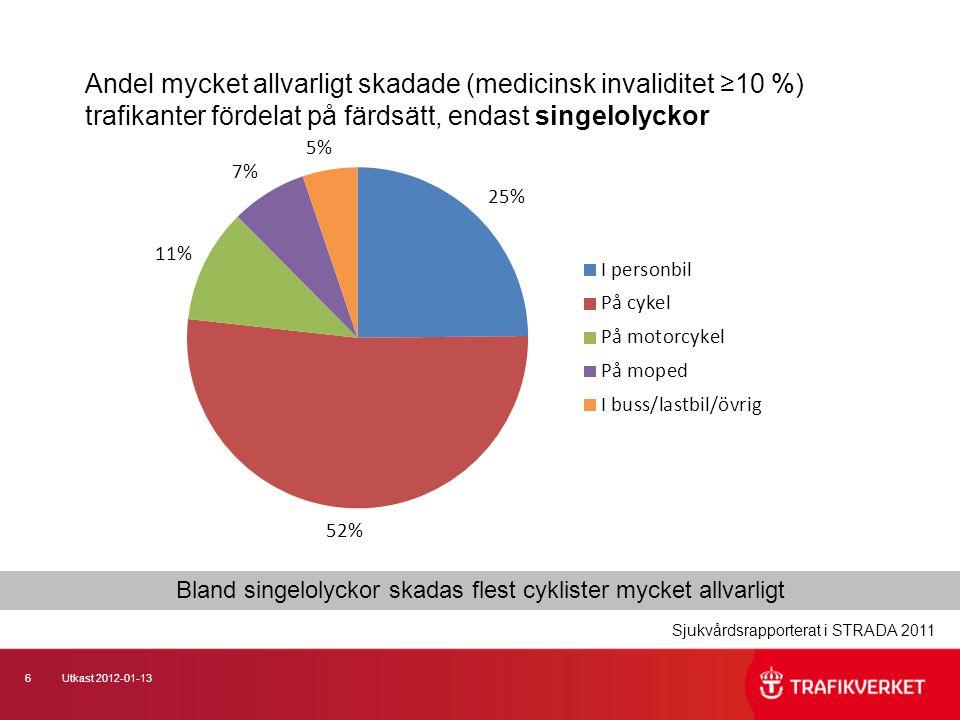 6Utkast 2012-01-13 Andel mycket allvarligt skadade (medicinsk invaliditet ≥10 %) trafikanter fördelat på färdsätt, endast singelolyckor Sjukvårdsrappo