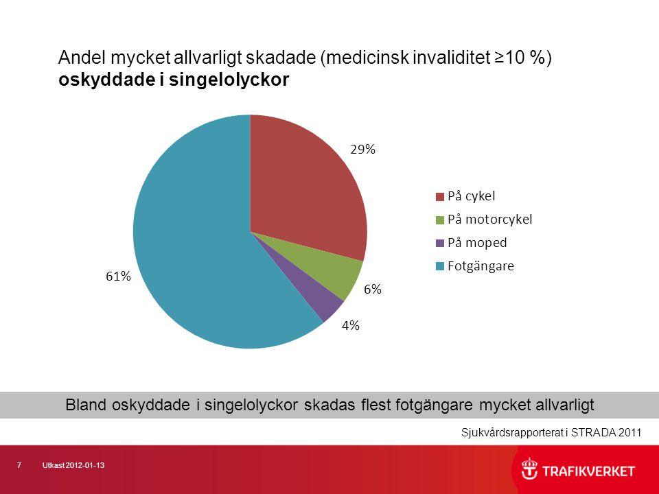 7Utkast 2012-01-13 Andel mycket allvarligt skadade (medicinsk invaliditet ≥10 %) oskyddade i singelolyckor Sjukvårdsrapporterat i STRADA 2011 Bland os