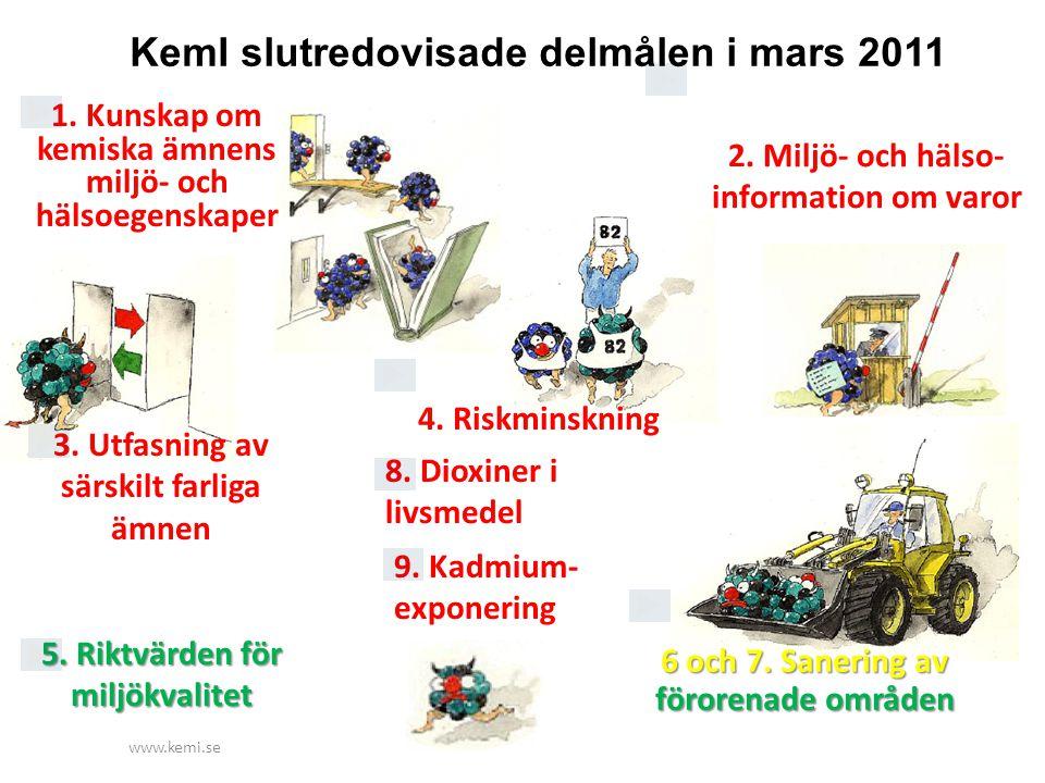 www.kemi.se 6 och 7. Sanering av förorenade områden 1. Kunskap om kemiska ämnens miljö- och hälsoegenskaper 2. Miljö- och hälso- information om varor