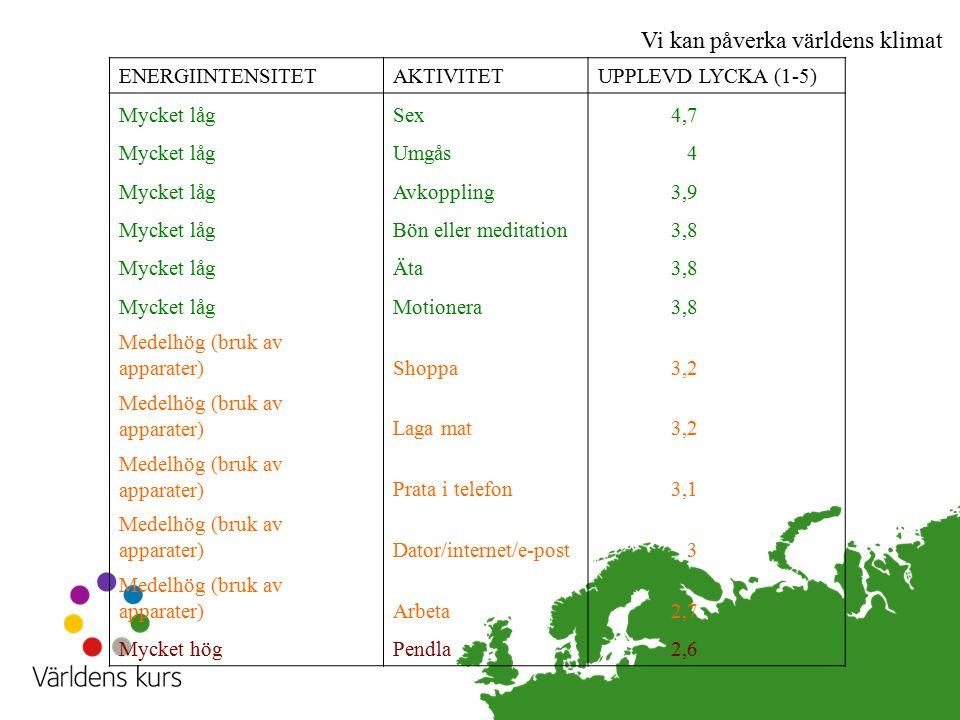 Vi kan påverka världens klimat ENERGIINTENSITETAKTIVITETUPPLEVD LYCKA (1-5) Mycket lågSex4,7 Mycket lågUmgås4 Mycket lågAvkoppling3,9 Mycket lågBön el