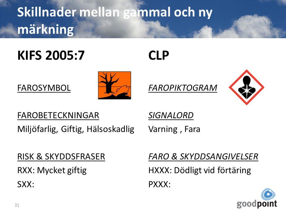 Skillnader mellan gammal och ny märkning KIFS 2005:7 FAROSYMBOL FAROBETECKNINGAR Miljöfarlig, Giftig, Hälsoskadlig RISK & SKYDDSFRASER RXX: Mycket gif