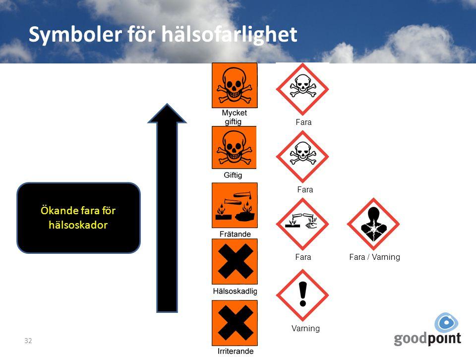 Symboler för hälsofarlighet 32 Ökande fara för hälsoskador Fara Fara / VarningVarning