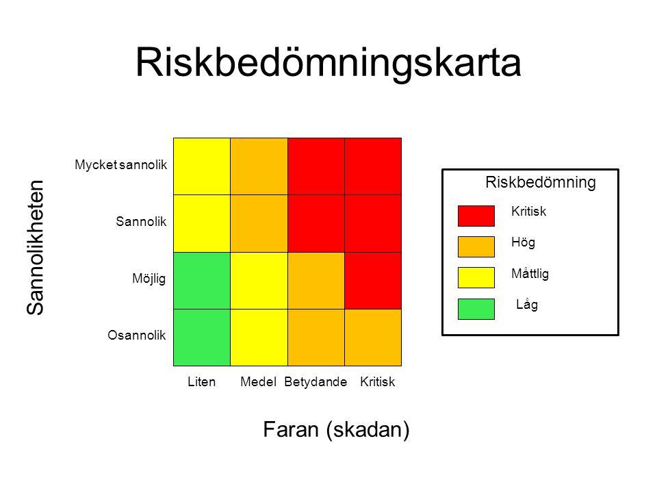 Riskbedömningskarta Osannolik Möjlig Sannolik Mycket sannolik LitenMedelBetydandeKritisk Sannolikheten Faran (skadan) Riskbedömning Kritisk Hög Måttli