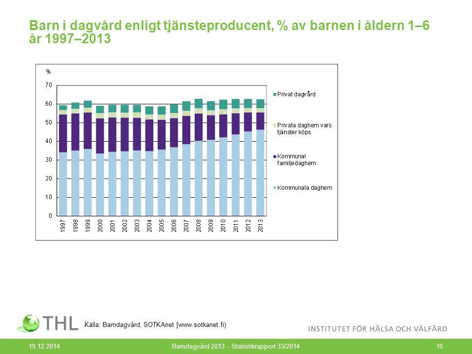 Barn i dagvård enligt tjänsteproducent, % av barnen i åldern 1–6 år 1997–2013 19.12.2014Barndagvård 2013 - Statistikrapport 33/201410 Källa: Barndagvå