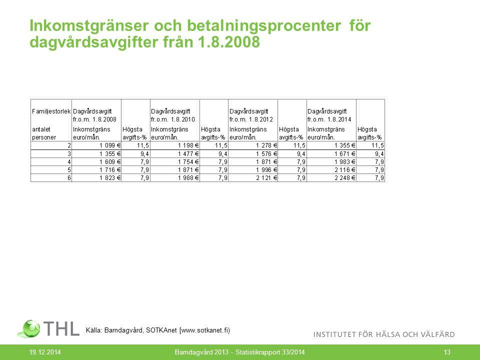 Inkomstgränser och betalningsprocenter för dagvårdsavgifter från 1.8.2008 19.12.2014Barndagvård 2013 - Statistikrapport 33/201413 Källa: Barndagvård,