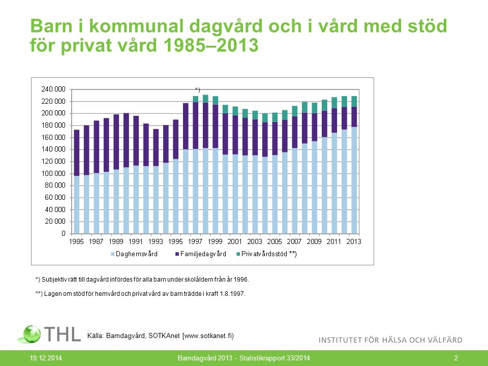 Barn i kommunal dagvård och i vård med stöd för privat vård 1985–2013 19.12.2014Barndagvård 2013 - Statistikrapport 33/20142 Källa: Barndagvård, SOTKA