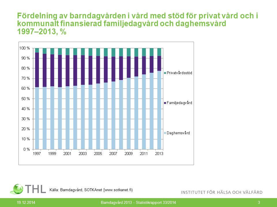 Fördelning av barndagvården i vård med stöd för privat vård och i kommunalt finansierad familjedagvård och daghemsvård 1997–2013, % 19.12.2014Barndagv