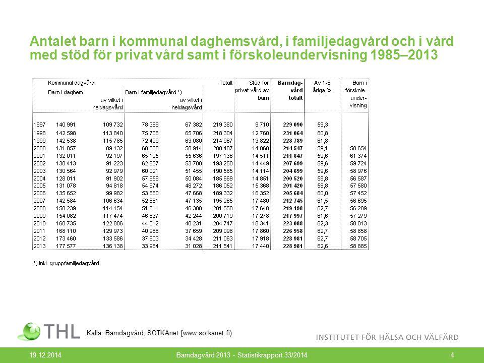 Antalet barn i kommunal daghemsvård, i familjedagvård och i vård med stöd för privat vård samt i förskoleundervisning 1985–2013 19.12.2014Barndagvård