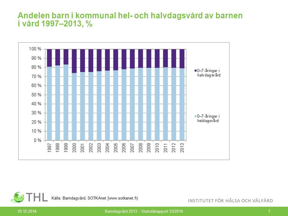 Andelen barn i kommunal hel- och halvdagsvård av barnen i vård 1997–2013, % 19.12.2014Barndagvård 2013 - Statistikrapport 33/20147 Källa: Barndagvård,