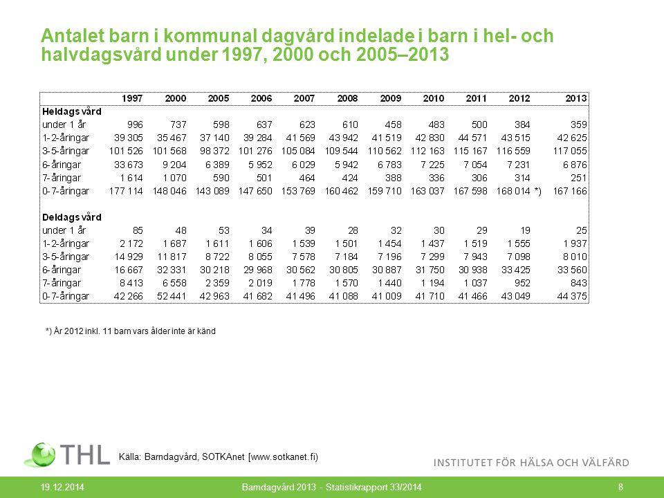 Andelen barn i kommunal dagvård och i vård med stöd för privat vård enligt åldersgrupp 1997–2013, % 19.12.2014Barndagvård 2013 - Statistikrapport 33/20149 Källa: Barndagvård, SOTKAnet [www.sotkanet.fi)