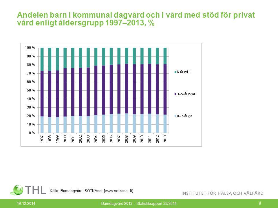 Andelen barn i kommunal dagvård och i vård med stöd för privat vård enligt åldersgrupp 1997–2013, % 19.12.2014Barndagvård 2013 - Statistikrapport 33/2