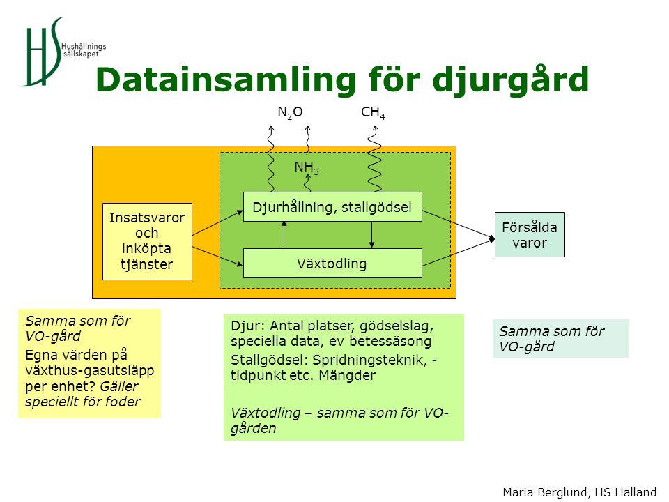 Maria Berglund, HS Halland Datainsamling för djurgård Samma som för VO-gård Egna värden på växthus-gasutsläpp per enhet? Gäller speciellt för foder Dj