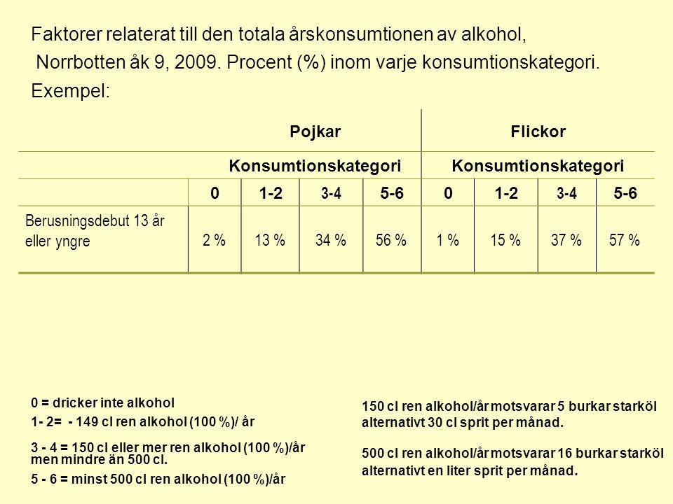 PojkarFlickor Konsumtionskategori 01-2 3-4 5-601-2 3-4 5-6 Berusningsdebut 13 år eller yngre2 %13 %34 %56 %1 %15 %37 %57 % Faktorer relaterat till den totala årskonsumtionen av alkohol, Norrbotten åk 9, 2009.