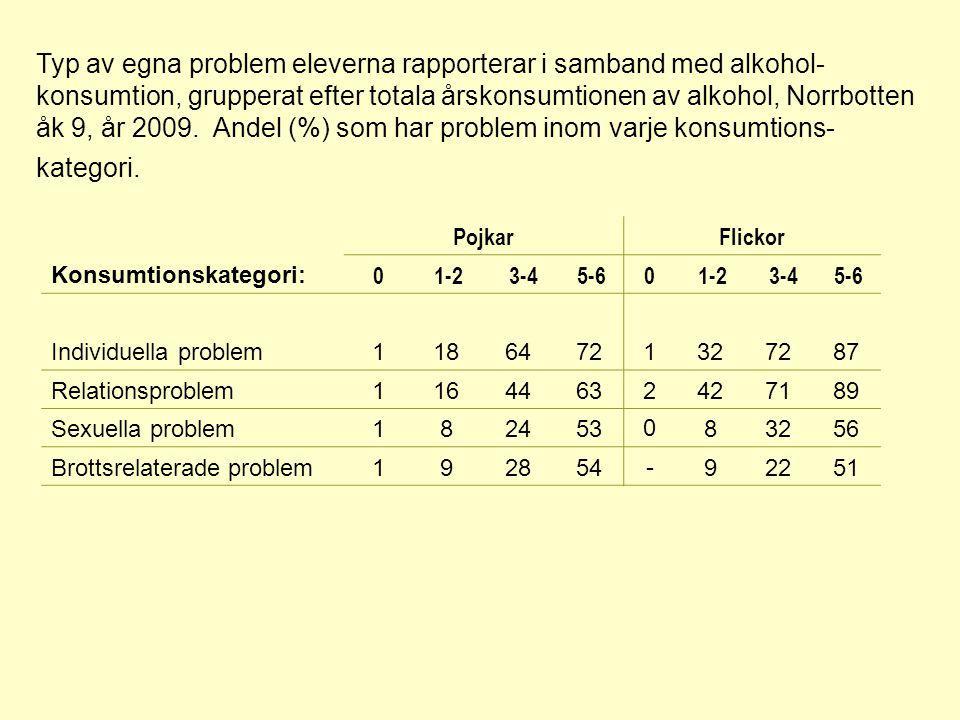 PojkarFlickor Konsumtionskategori: 0 1-2 3-4 5-60 1-2 3-4 5-6 Individuella problem11864721327287 Relationsproblem11644632427189 Sexuella problem182453083256 Brottsrelaterade problem192854-92251 Typ av egna problem eleverna rapporterar i samband med alkohol- konsumtion, grupperat efter totala årskonsumtionen av alkohol, Norrbotten åk 9, år 2009.