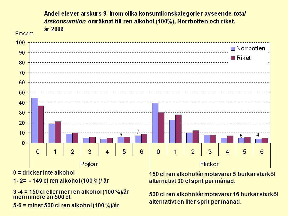 0 = dricker inte alkohol 1- 2= - 149 cl ren alkohol (100 %)/ år 3 -4 = 150 cl eller mer ren alkohol (100 %)/år men mindre än 500 cl.