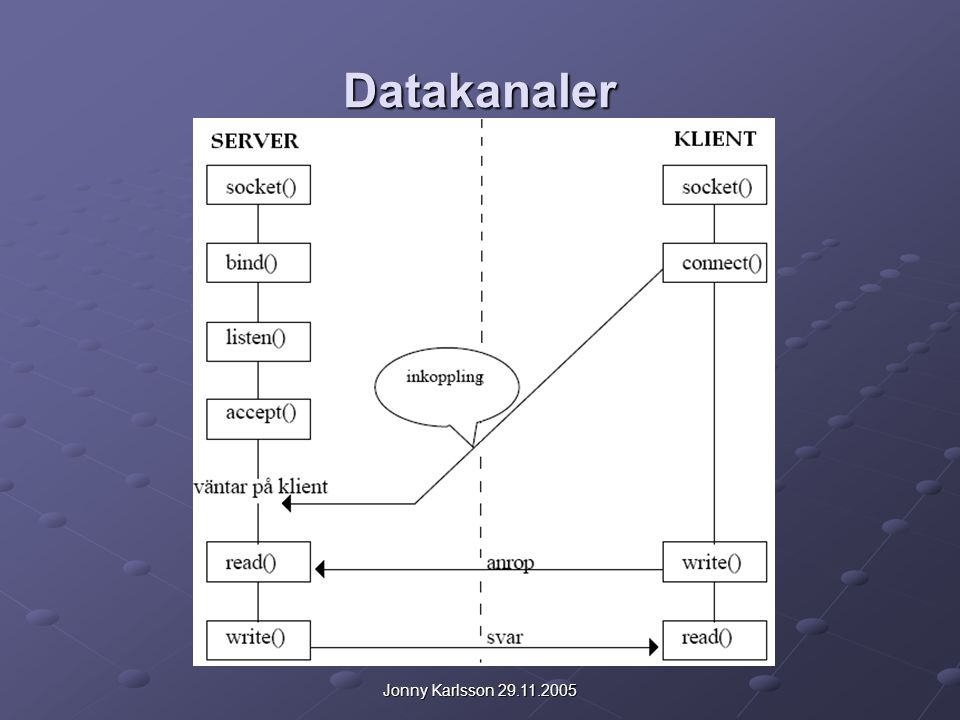Jonny Karlsson 29.11.2005 Datakanaler