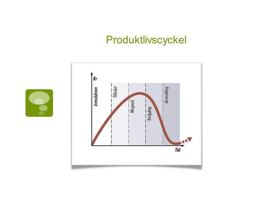 Produktlivscyckel