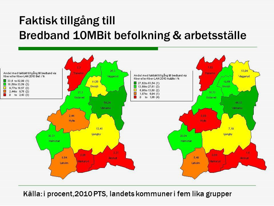 Faktisk tillgång till Bredband 10MBit befolkning & arbetsställe Källa: i procent,2010 PTS, landets kommuner i fem lika grupper
