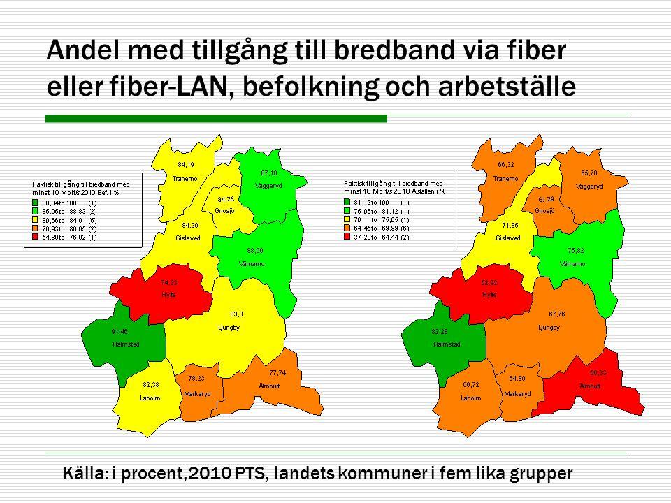 Andel med tillgång till bredband via fiber eller fiber-LAN, befolkning och arbetställe Källa: i procent,2010 PTS, landets kommuner i fem lika grupper