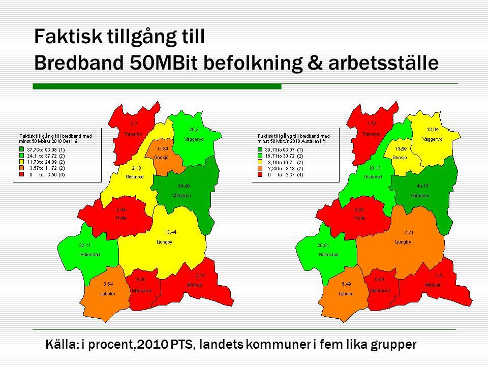 Faktisk tillgång till Bredband 50MBit befolkning & arbetsställe Källa: i procent,2010 PTS, landets kommuner i fem lika grupper