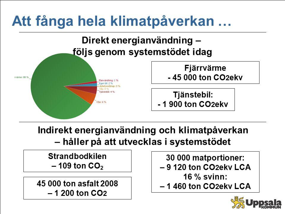 Tjänstebil: - 1 900 ton CO 2 ekv Strandbodkilen – 109 ton CO 2 30 000 matportioner: – 9 120 ton CO 2 ekv LCA 16 % svinn: – 1 460 ton CO 2 ekv LCA Fjär