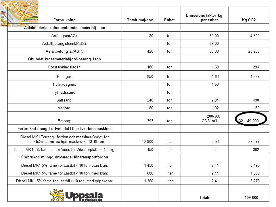 FörbrukningTotalt maj-novEnhet Emissions-faktor kg per enhetKg CO2 Asfaltmaterial (bitumenbundet material) i ton Asfaltgrus(AG): 80 ton 60,00 4 800 As