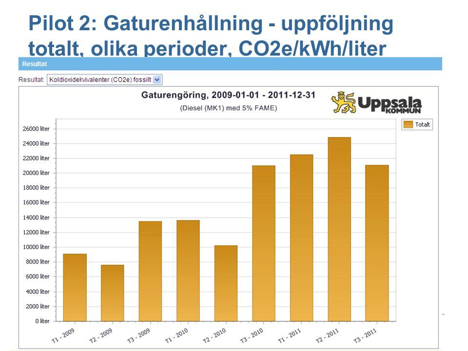 Pilot 2: Gaturenhållning - uppföljning totalt, olika perioder, CO2e/kWh/liter Visa tabell / graf / sammanställning