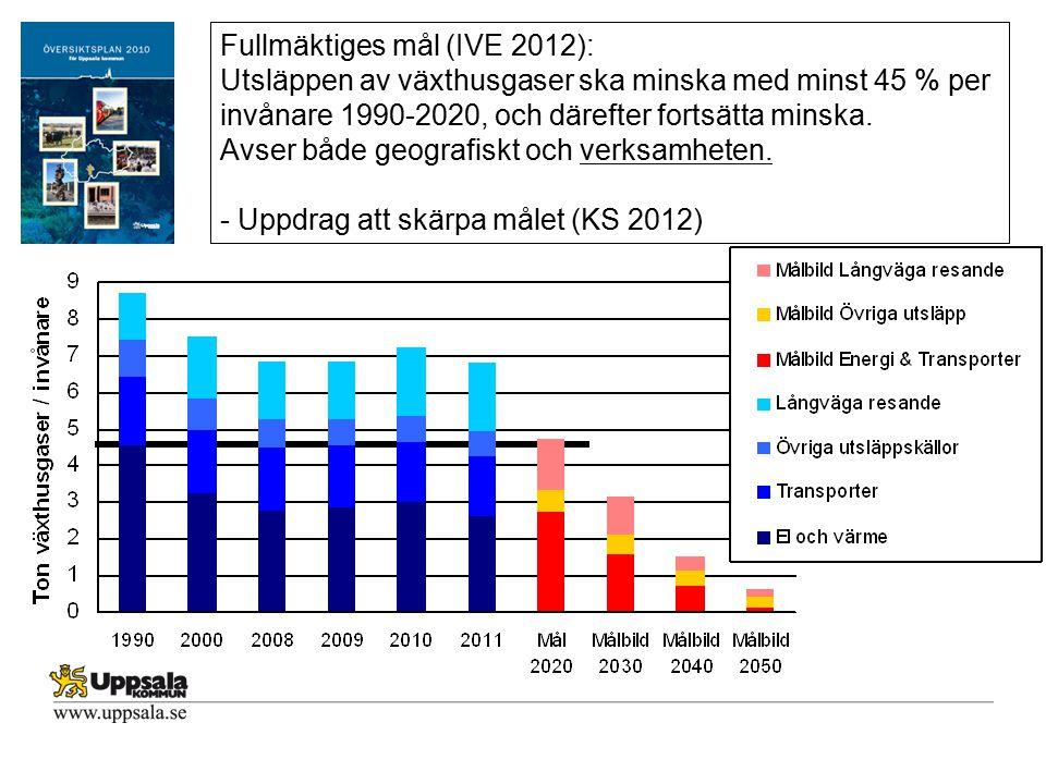 Fullmäktiges mål (IVE 2012): Utsläppen av växthusgaser ska minska med minst 45 % per invånare 1990-2020, och därefter fortsätta minska. Avser både geo