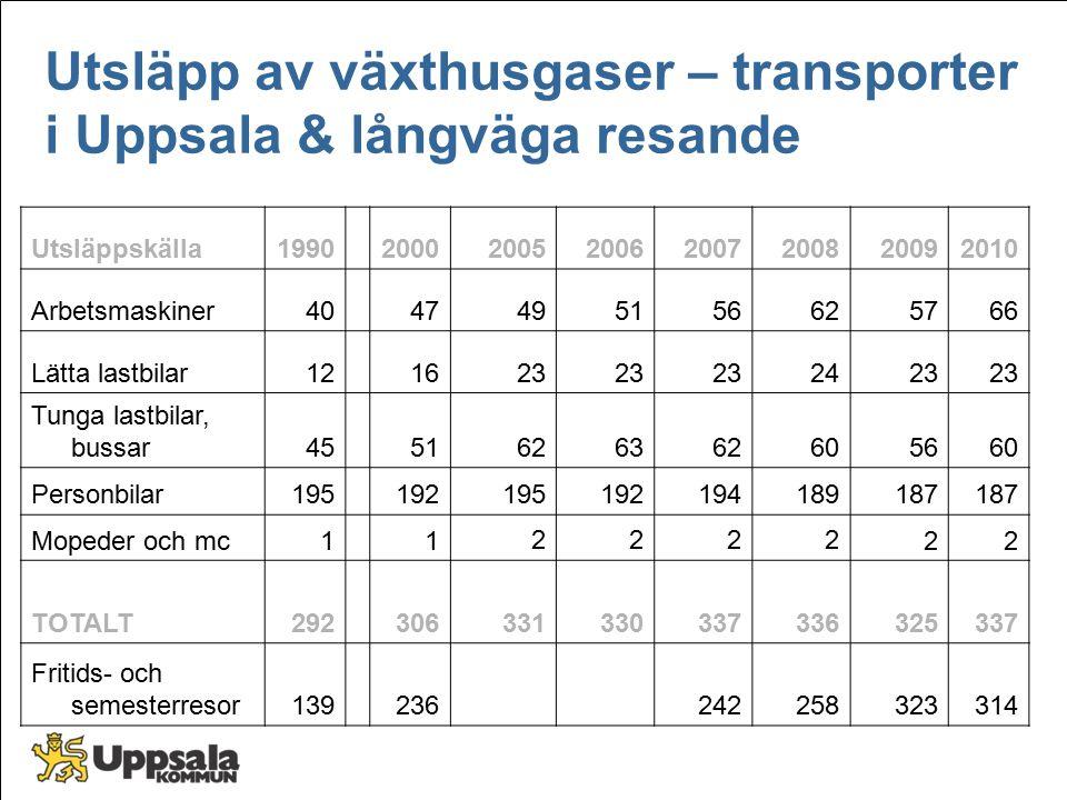 Utsläpp av växthusgaser – transporter i Uppsala & långväga resande Utsläppskälla19902000200520062007200820092010 Arbetsmaskiner4047495156625766 Lätta