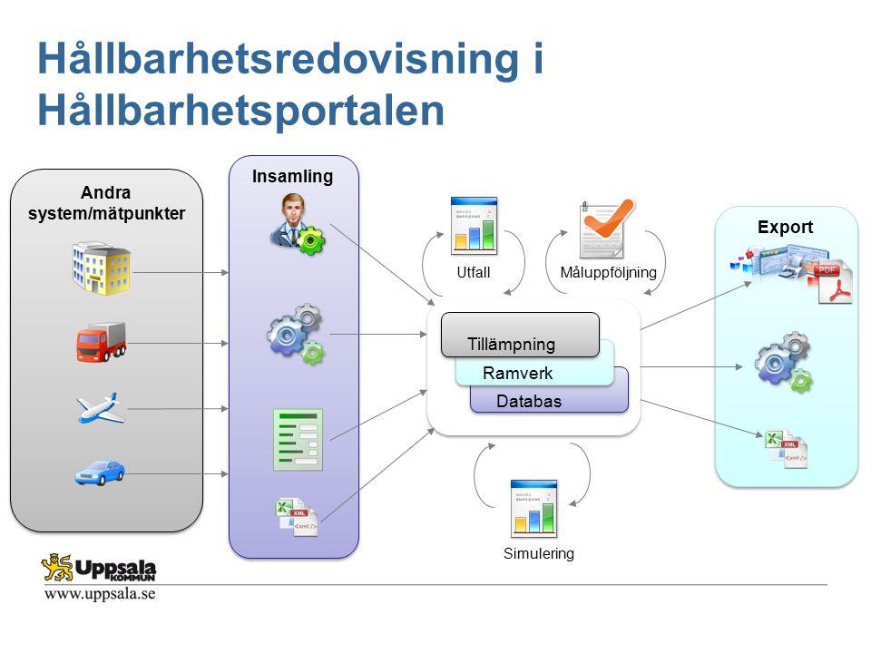Hållbarhetsredovisning i Hållbarhetsportalen Export Insamling Andra system/mätpunkter Tillämpning Ramverk Databas Simulering MåluppföljningUtfall