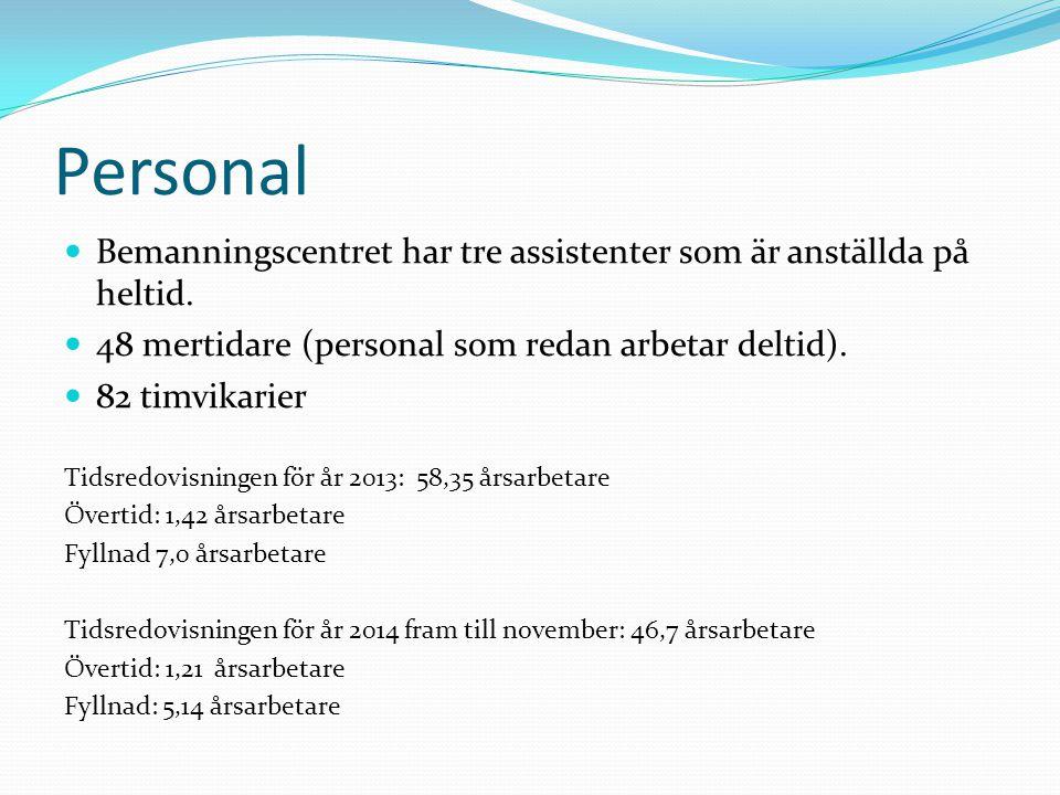 Personal Bemanningscentret har tre assistenter som är anställda på heltid. 48 mertidare (personal som redan arbetar deltid). 82 timvikarier Tidsredovi