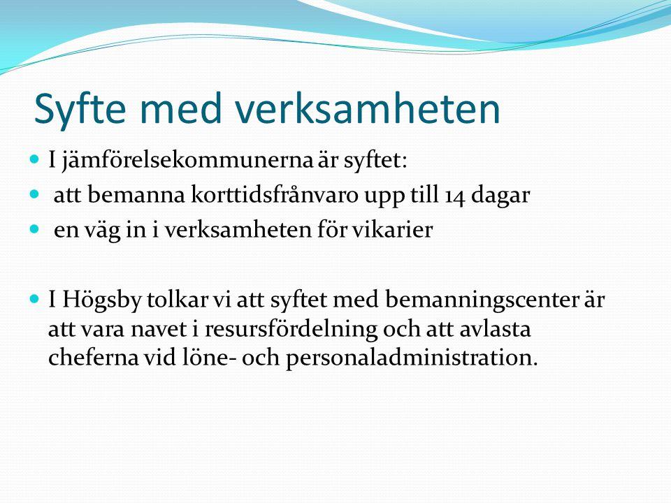 Syfte med verksamheten I jämförelsekommunerna är syftet: att bemanna korttidsfrånvaro upp till 14 dagar en väg in i verksamheten för vikarier I Högsby