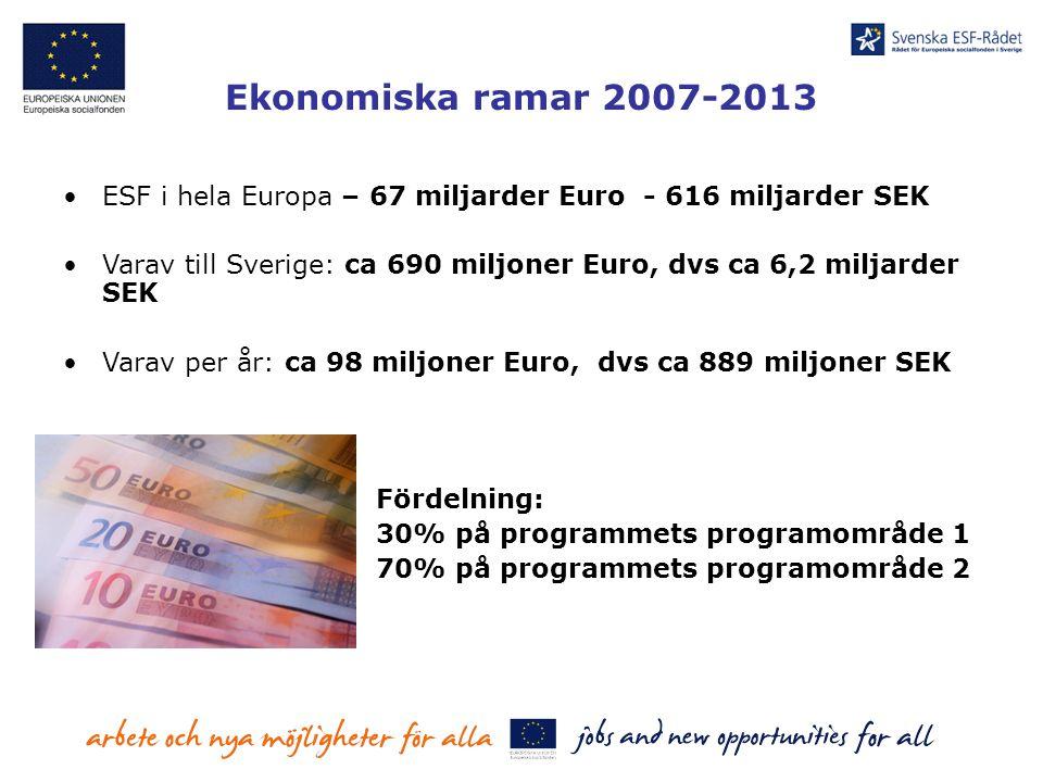 Ekonomiska ramar 2007-2013 ESF i hela Europa – 67 miljarder Euro - 616 miljarder SEK Varav till Sverige: ca 690 miljoner Euro, dvs ca 6,2 miljarder SE