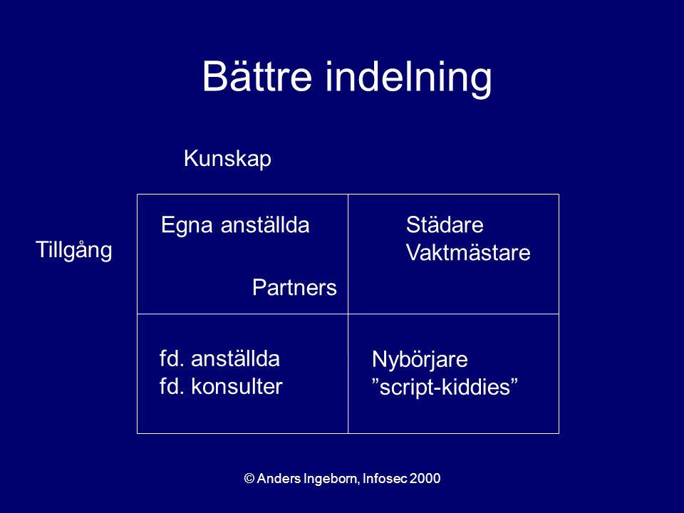 © Anders Ingeborn, Infosec 2000 Kunskap Tillgång Egna anställda Partners Städare Vaktmästare fd.