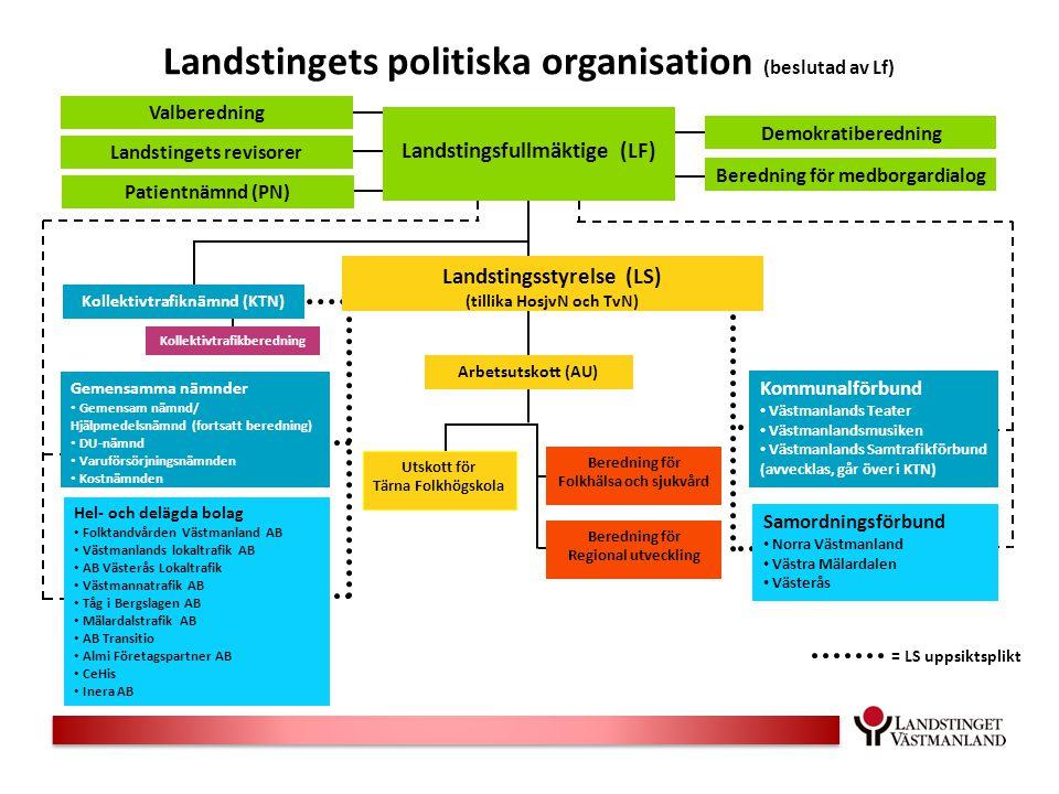Landstingsfullmäktige (LF) Demokratiberedning Beredning för medborgardialog Valberedning Landstingets revisorer Patientnämnd (PN) Landstingets politis