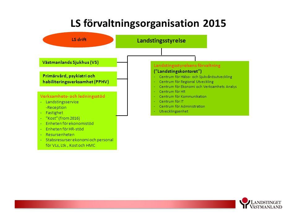 """LS förvaltningsorganisation 2015 Landstingsstyrelse Landstingsstyrelsens förvaltning (""""Landstingskontoret"""") -Centrum för Hälso- och Sjukvårdsutvecklin"""