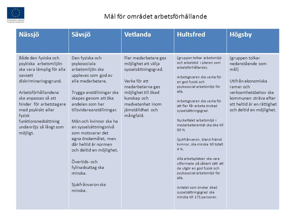 NässjöSävsjöVetlandaHultsfredHögsby I SAM ska mångfaldsaspekten inkluderas i den årliga uppföljningen.