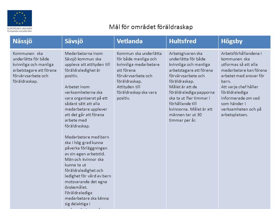 Nässjö Sä vsjö VetlandaHultsfred Högsby Allt fler medarbetare ska kunna påverka sina arbetstider, genom att kommunens lokala arbetstidsavtal omfattar fler medarbetare.