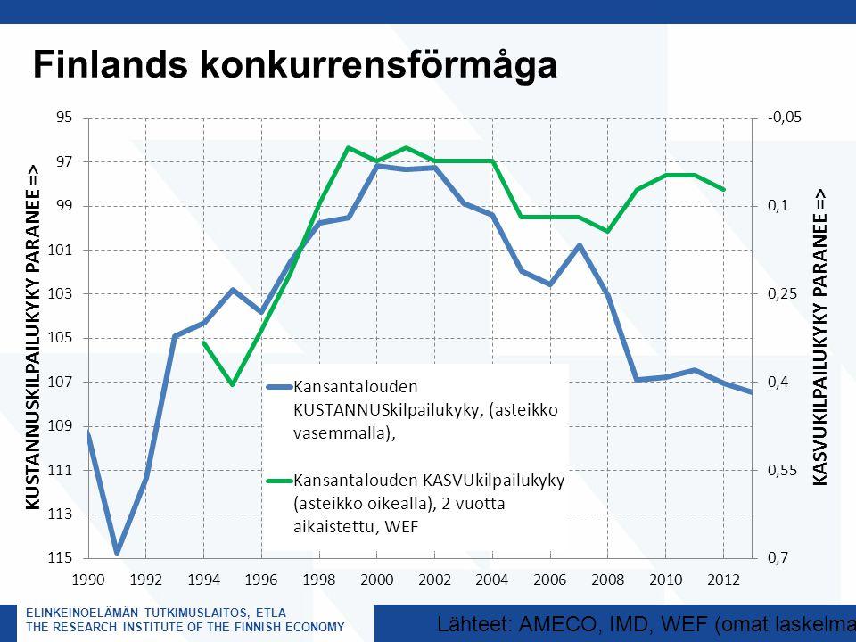ELINKEINOELÄMÄN TUTKIMUSLAITOS, ETLA THE RESEARCH INSTITUTE OF THE FINNISH ECONOMY Finlands konkurrensförmåga Lähteet: AMECO, IMD, WEF (omat laskelmat)