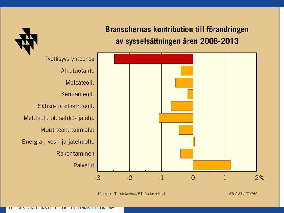 ELINKEINOELÄMÄN TUTKIMUSLAITOS, ETLA THE RESEARCH INSTITUTE OF THE FINNISH ECONOMY Tack!