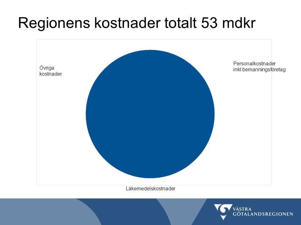 Regionens kostnader totalt 53 mdkr Personalkostnader inkl bemanningsföretag Läkemedelskostnader Övriga kostnader