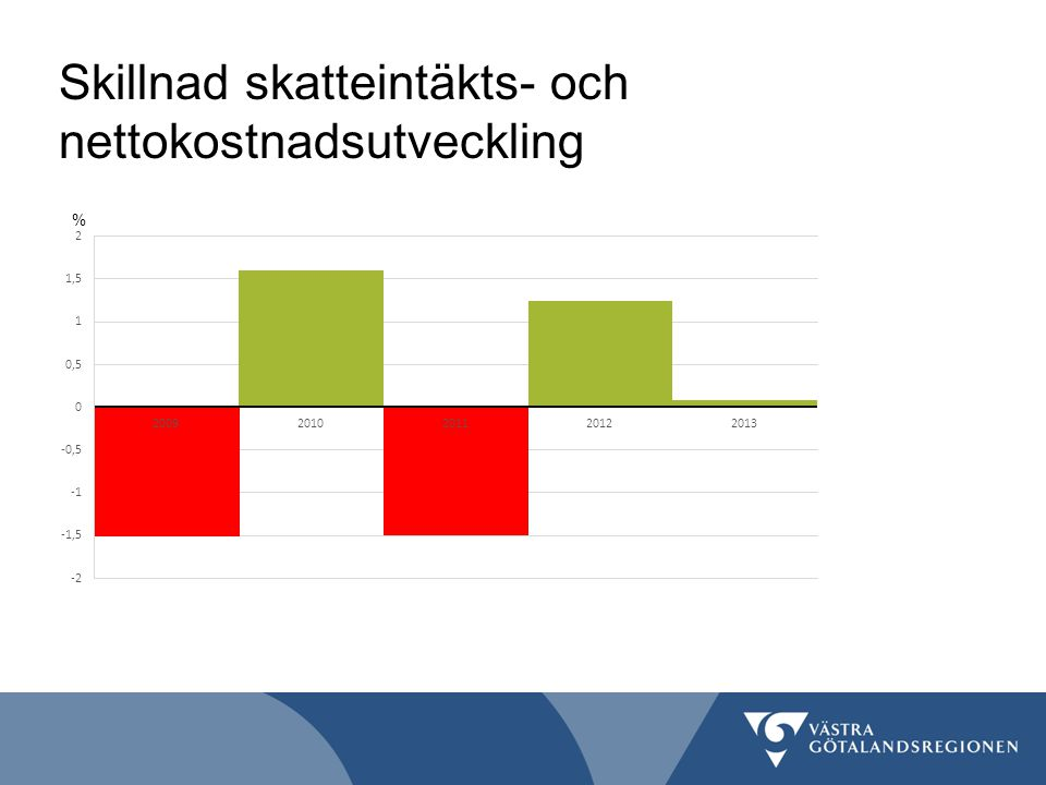 Skillnad skatteintäkts- och nettokostnadsutveckling %