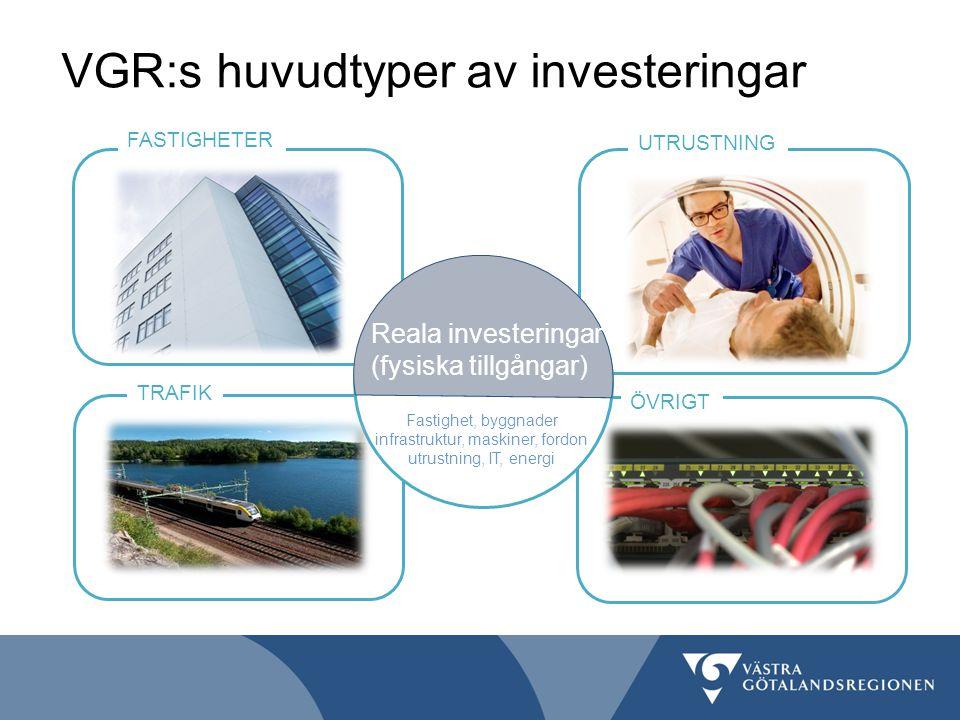 VGR:s huvudtyper av investeringar FASTIGHETER UTRUSTNING ÖVRIGT TRAFIK Reala investeringar (fysiska tillgångar) Fastighet, byggnader infrastruktur, ma