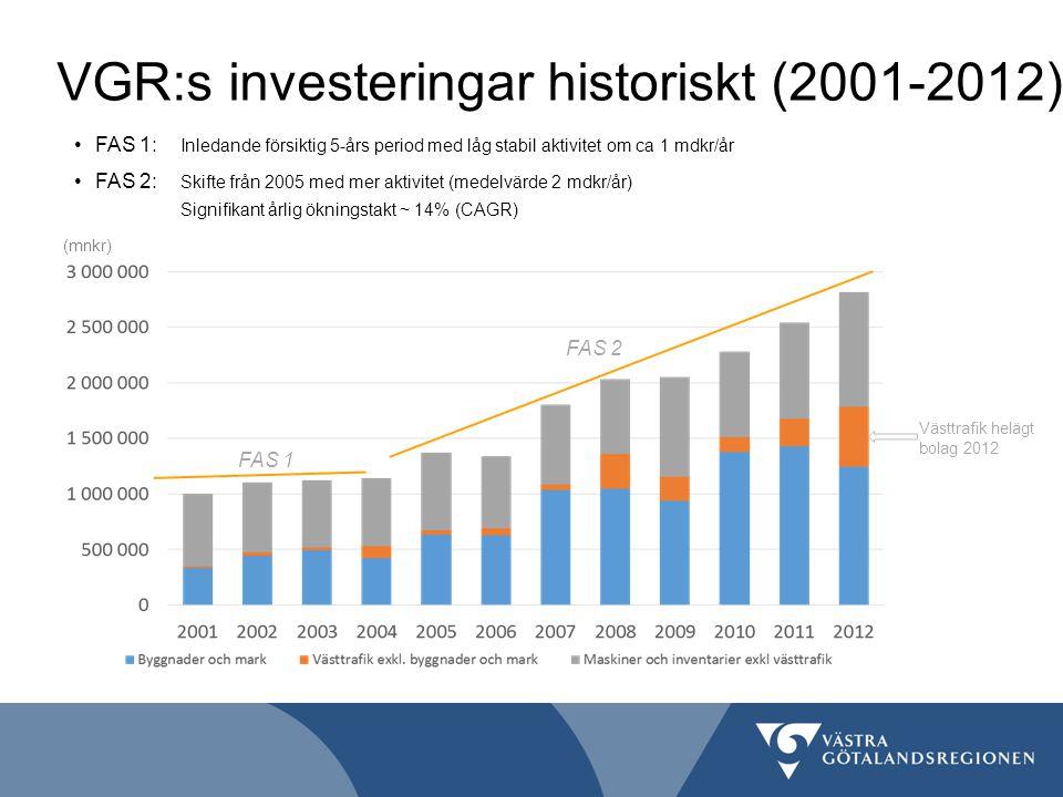 VGR:s investeringar historiskt (2001-2012) Västtrafik helägt bolag 2012 FAS 1: Inledande försiktig 5-års period med låg stabil aktivitet om ca 1 mdkr/