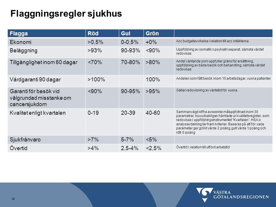 32 FlaggaRödGulGrön Ekonomi>0,5%0-0,5%+0% Acc budgetavvikelse i relation till acc intäkterna Beläggning>93%90-93%<90% Uppföljning av somatik o psykiat