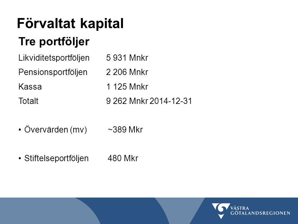 Förvaltat kapital Tre portföljer Likviditetsportföljen5 931 Mnkr Pensionsportföljen2 206 Mnkr Kassa1 125 Mnkr Totalt9 262 Mnkr 2014-12-31 Övervärden (